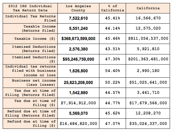 Los Angeles County and California IRS Tax Data