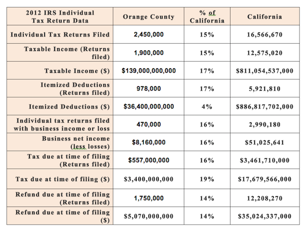 Orange County and California IRS Tax Data