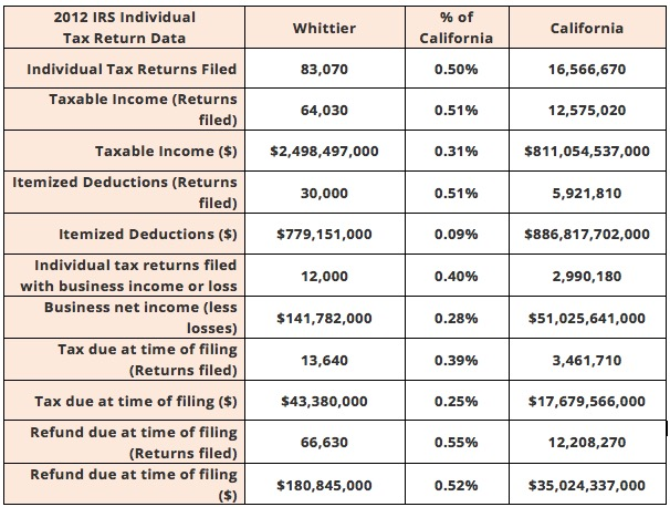 Wittier and California IRS Tax Data